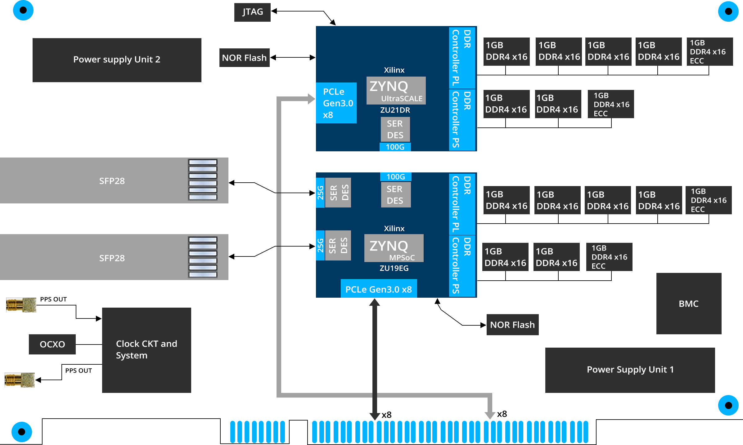 VVDN - ADYA TelcoNIC Card Block Diagram